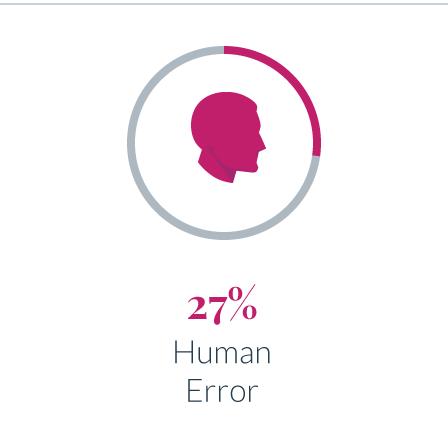 27 Human Error