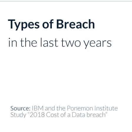 Types of Breach